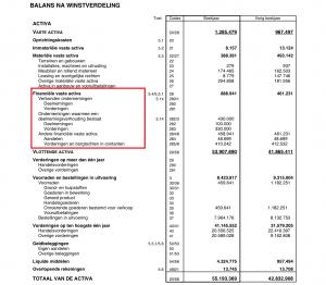 Financiële vaste activa op een Belgische balans